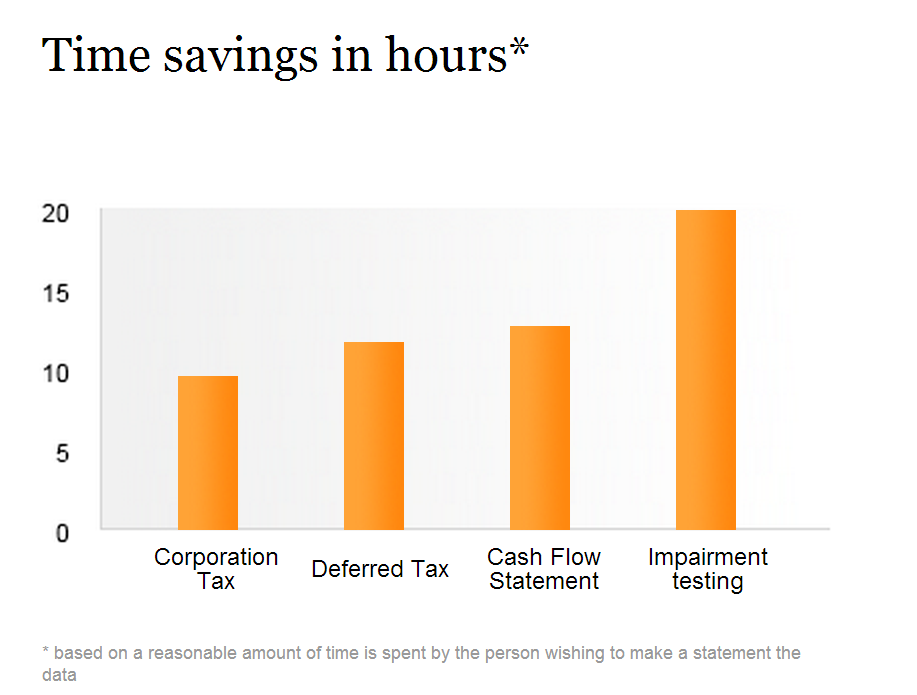 Benefits from using 24iValue-TIME SAVINGS
